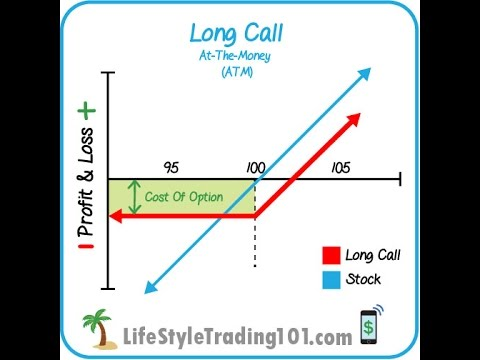 The Long Call Options Strategy (Bullish Options Trade)