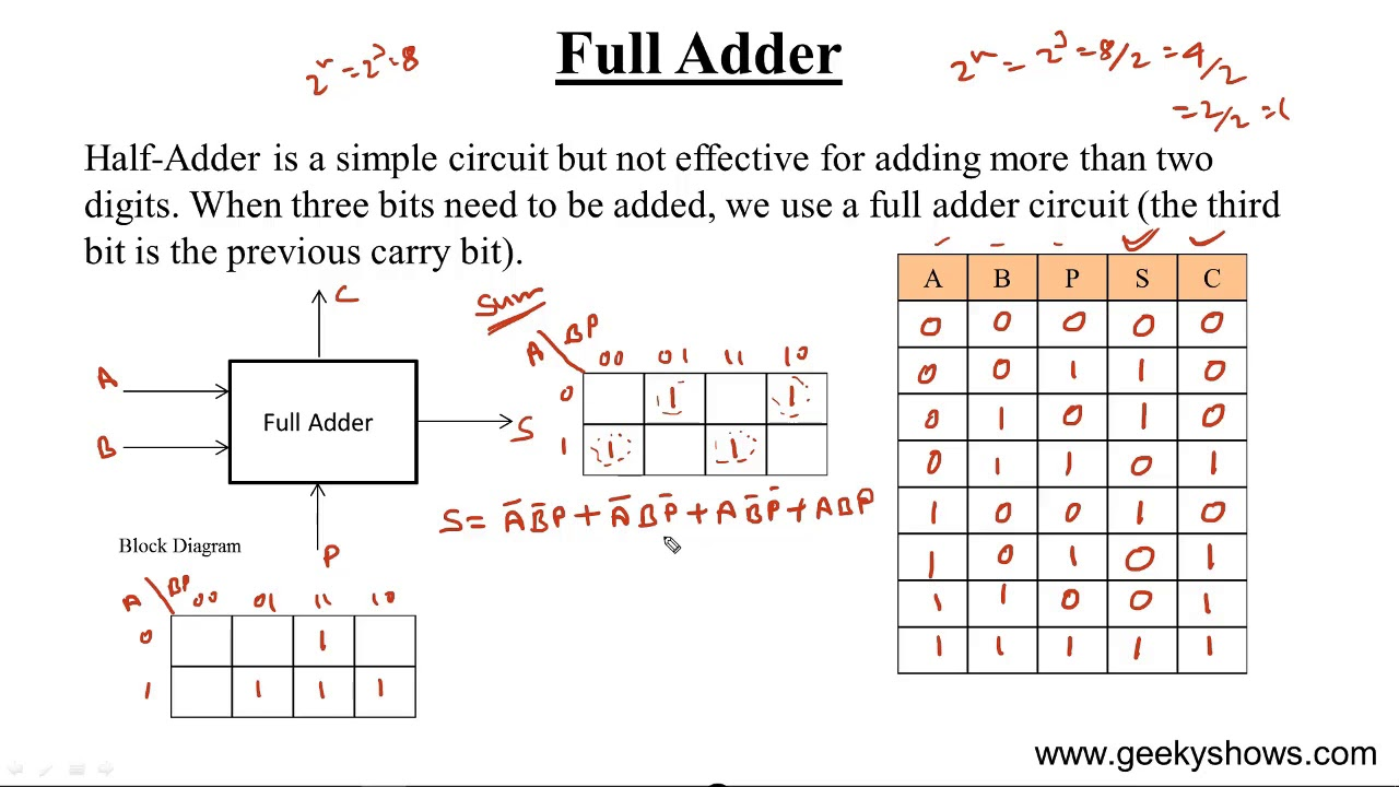 full adder hindi  [ 1280 x 720 Pixel ]