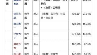 「2003年北海道知事選挙」とは ウィキ動画