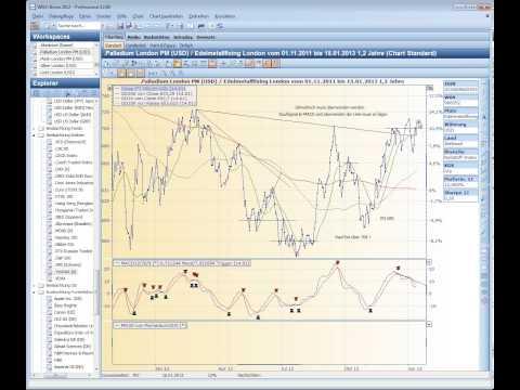 Palladium 2013 01 15 technische Analyse von Der Analyst.avi