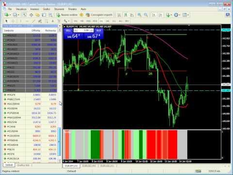 Live trading session su Forex e Dax