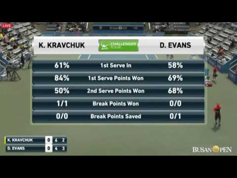 2016BusanOpen Singles Final Konstantin Kravchuk (RUS) vs Daniel Evans (GBR) 2set