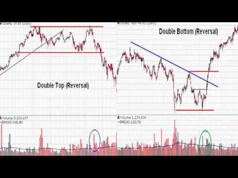 Stock Chart Technical Analysis Basics -2 - chart patterns, volume, moving averages,  MACD, RSI