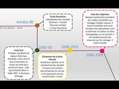 Petite Chronologie des crises