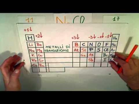 Legame Ionico (parte Seconda): Formazione Degli Ioni E Modello Atomico A Strati.
