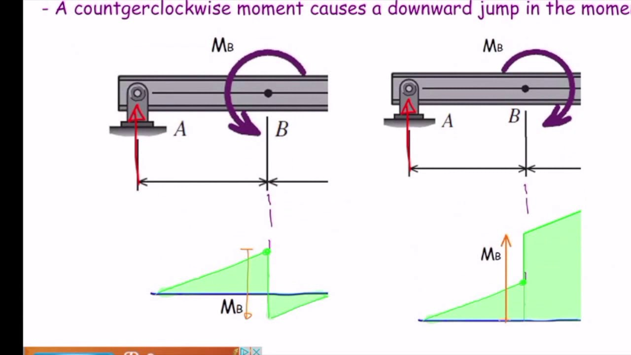 lec11 how to draw shear and moment diagrams in beams youtube rh youtube com drawing moment diagrams from shear diagrams drawing moment diagrams applied moments