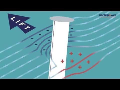 Rotor Sail Explained Youtube