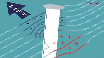 Rotor Sail explained
