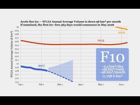 Arctic Sea Ice Collapse February 2017 — Part 1