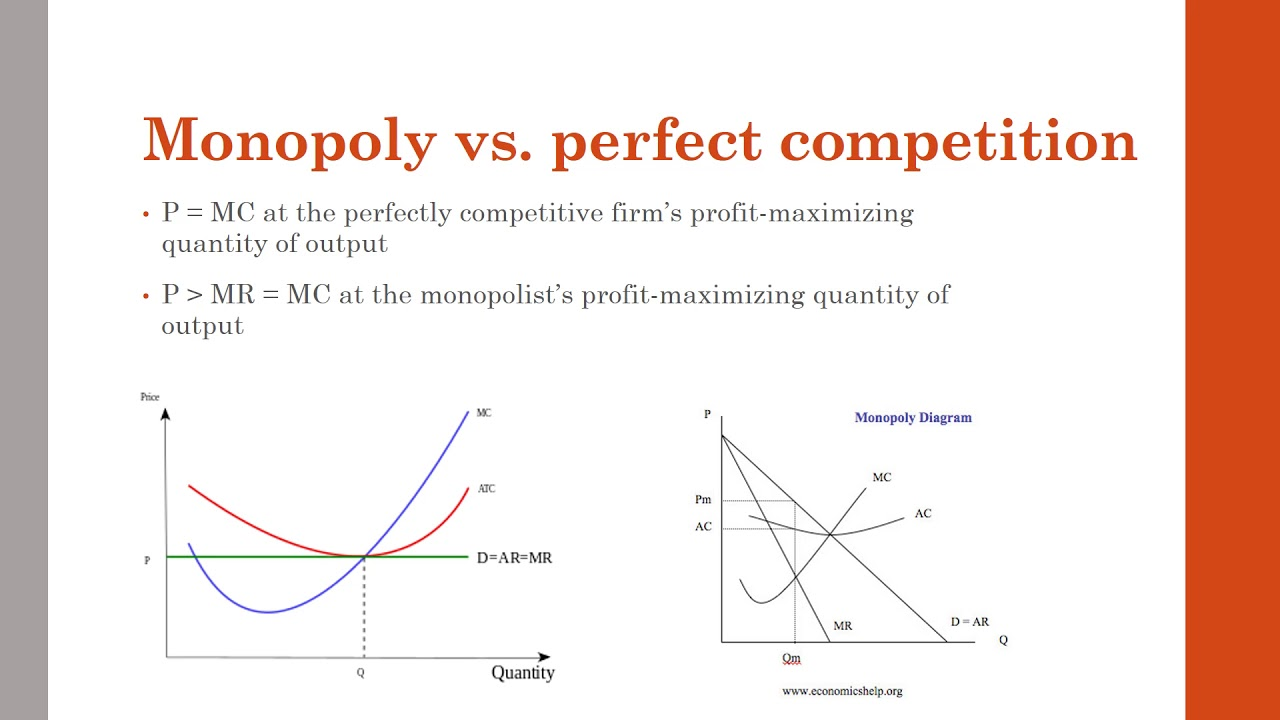 4 10 Monopoly Vs  Perfect Competition Ap Micro