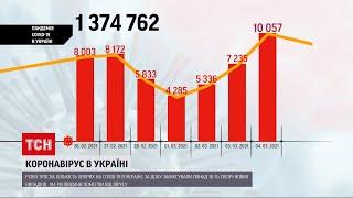 Коронавірус в України більше 10 тисяч випадків інфікувань COVID 19 підтвердили минулої доби
