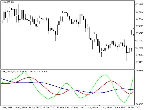 How many pips does forex market move in daily cycle