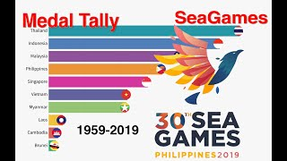 South-East Asian Games (Seagames) - All Time Medal Tally 1959 to present | The Rankings