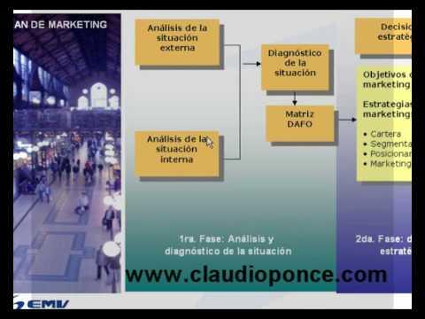 Metodologia de implementacion de CRM de YouTube · Alta definición · Duración:  4 minutos 59 segundos  · Más de 29.000 vistas · cargado el 16.05.2009 · cargado por MindAndina