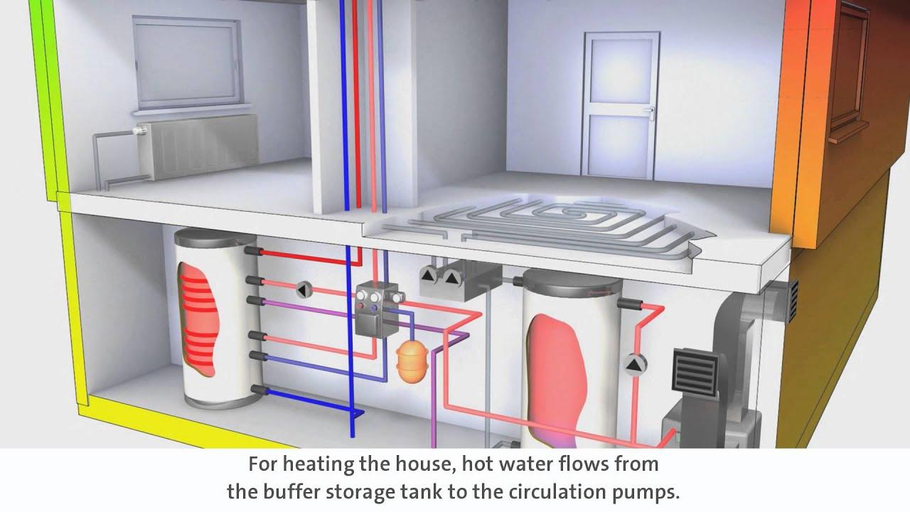 system luft wasser w rmepumpe mit solarer warmwasserbereitung und kontrollierter wohnungsl ftung. Black Bedroom Furniture Sets. Home Design Ideas
