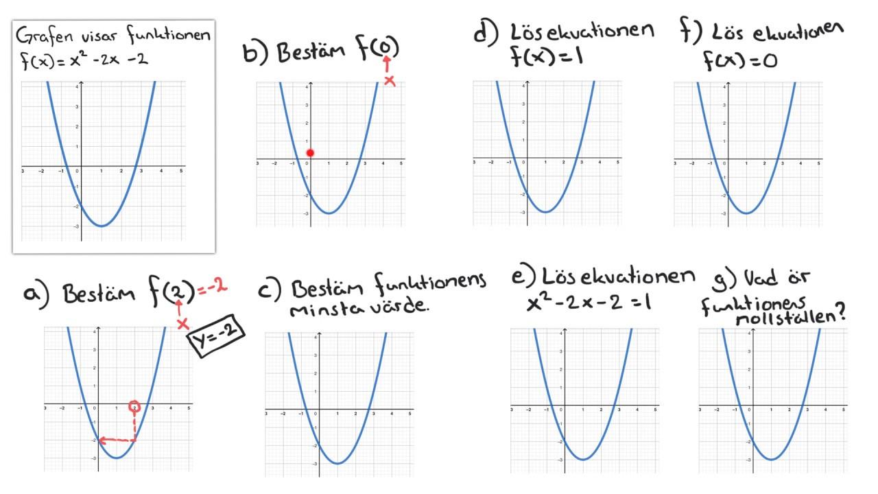 Matematik 1 och 2 Funktion, f(x), förståelse kopplat till graf