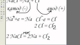 Электролиз солей(Химия. 11 класс. тема электролиз солей. Объяснение материала. Для оформления использована картинка из видео..., 2012-07-19T07:24:29.000Z)