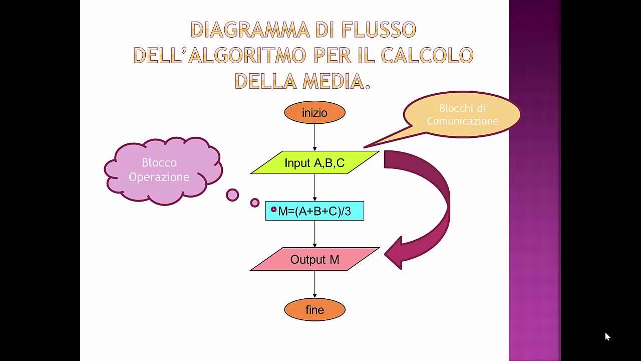 Algoritmi E Diagrammi Di Flusso