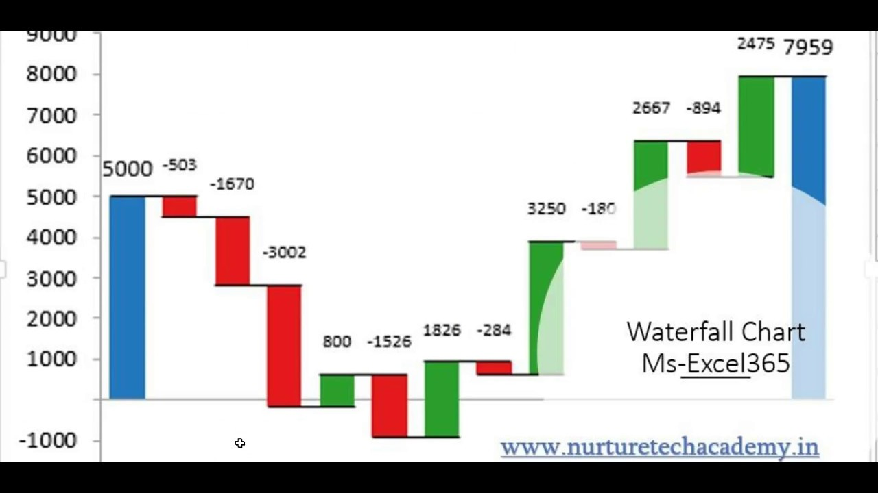 Waterfall chart ms excel also youtube rh