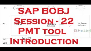 Promotion Management Tool (PMT) Introduction - SAP Business Objects Tutorial 4.0 - Session - 22
