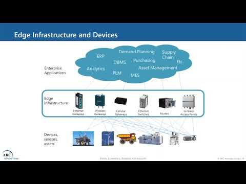 .從雲計算+邊緣計算的角度看工業物聯網
