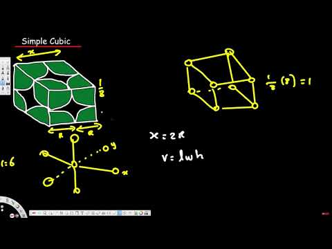 Unit Cell - Simple Cubic Structure - Physical Electronics