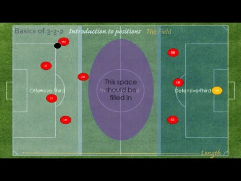 Basics of 3-3-2: Introduction