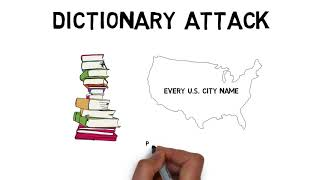 Passwords: Brute Force and Dictionary Attacks