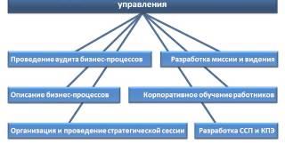 Презентация компании Консалтинговая группа Вектор успеха(Консалтинговая группа