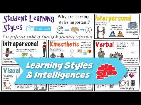 Learning Styles & Multiple Intelligences: Theory Integration