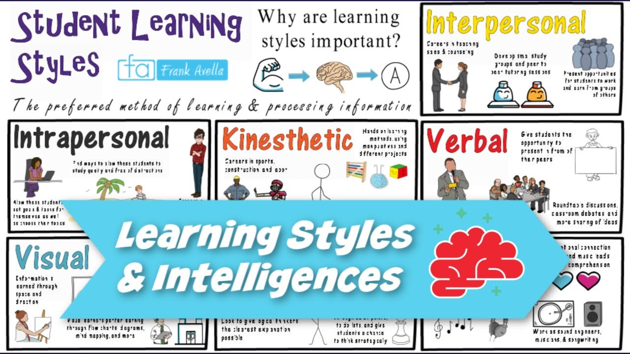 Learning Styles & Multiple Intelligences: Theory Integration
