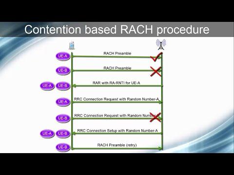 LTE Random or Initial Access/RACH Procedure