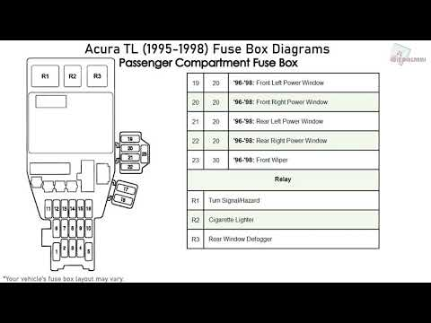 Acura TL (1995-1998) Fuse Box Diagrams - YouTubeYouTube