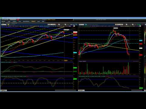 Channel Guy Trader: Stock Market Technical Analysis for Ending Day 10/21/09