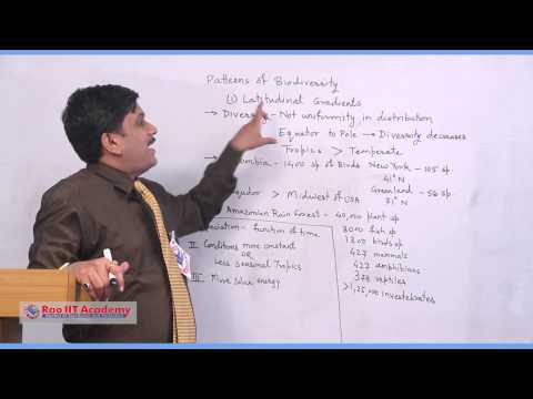 Biodiversity Conservation Part I - NEET AIPMT AIIMS Botany Video Lecture