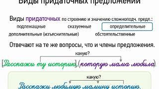 Виды придаточных предложений (9 класс, видеоурок-презентация)