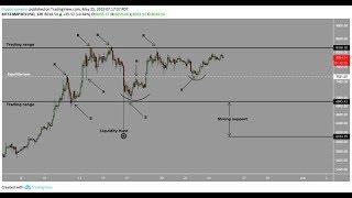 Bitcoin range trading $8000   Symmetrical triangle and bull flag target of $10k-12k
