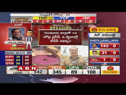 YCP Leading In 144 Seats | TDP In 31 | AP Election Results 2019 | Latest Updates | ABN Telugu