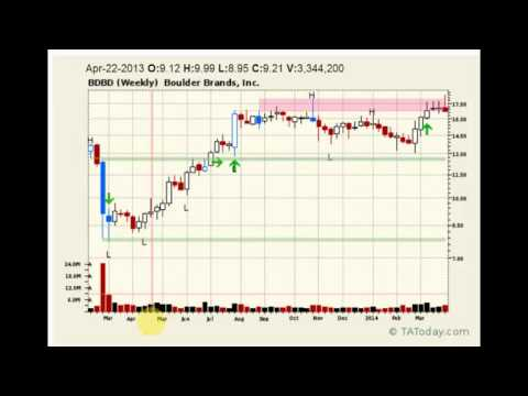 One Minute Trade for Food Stocks   April 7, 2014