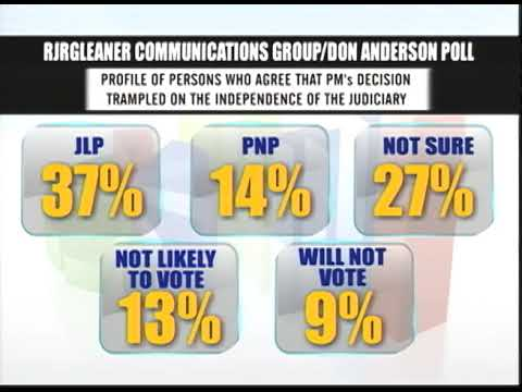 Don Anderson Poll Shows Mixed Reaction on Chief Justice - TVJ Prime Time News - March 1 2018