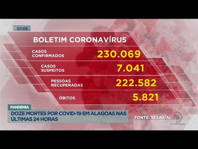 Pandemia: Doze mortes por Covid-19 em Alagoas nas últimas 24 Horas