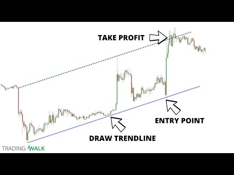 Simple Day Trading Trend Lines Strategy