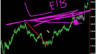 Day Trading Signals - My Favorite Day Trading Set up