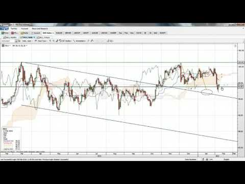 Forecast: USD Index and effects on Forex majors with Ian Coleman