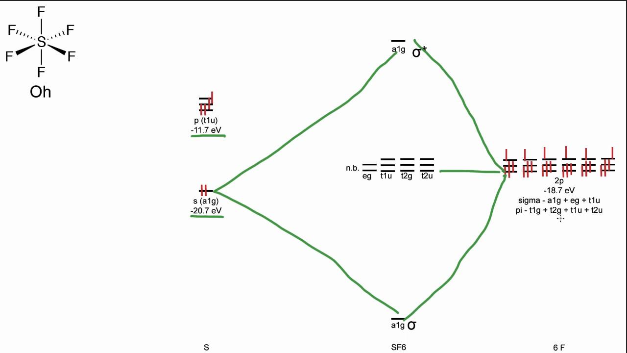 Molecular Orbital Diagram Of Oh Hpm Sensor Light Wiring Sf6 Mo - Youtube