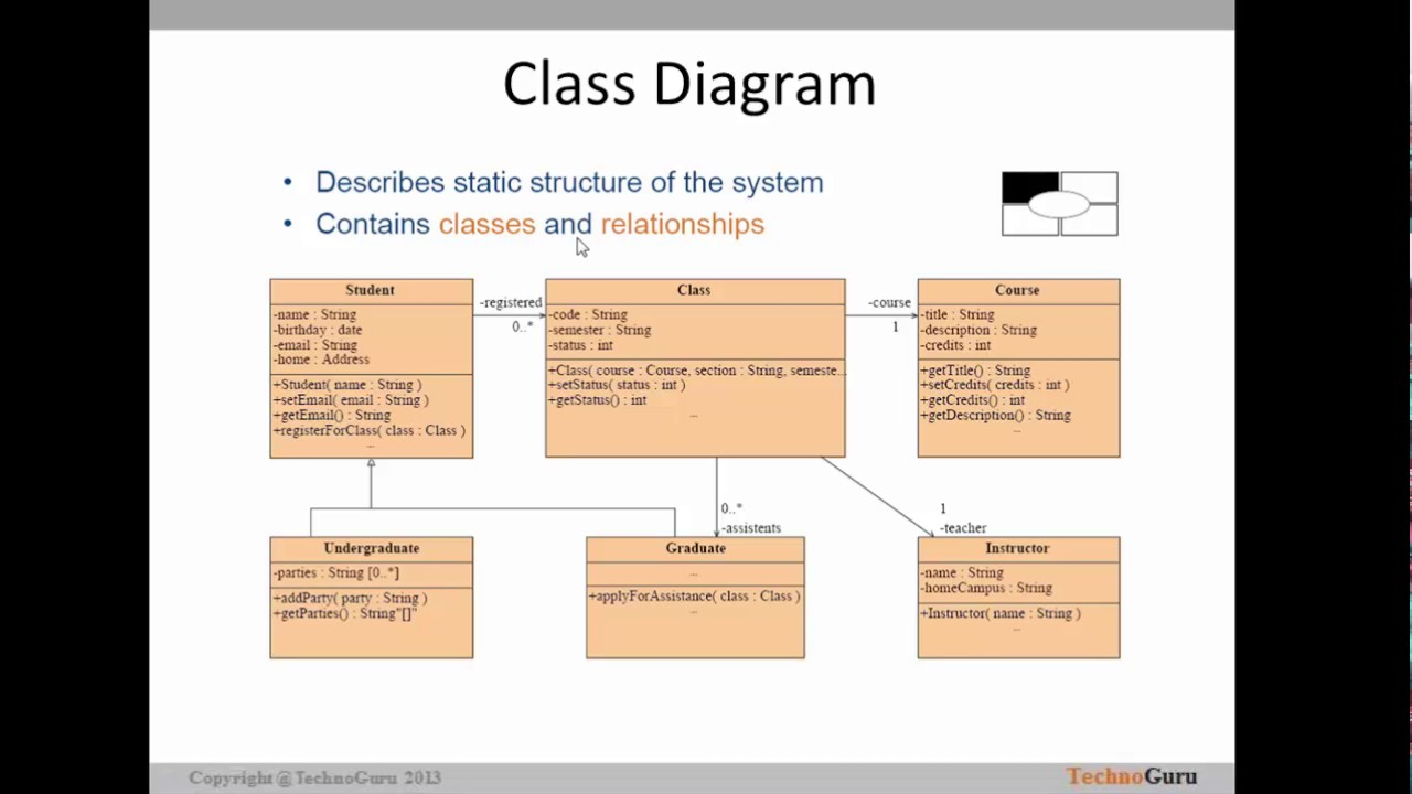 03 data modelling tutorial uml and different types of diagram data modelling tutorial uml and different types of diagram pooptronica