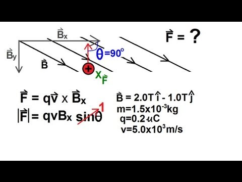 how to find direction of magentic