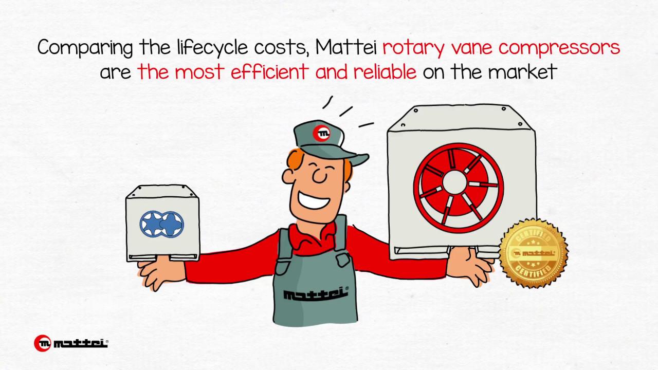 Proč lamelové kompresory Mattei?