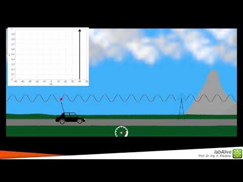 Doppler shift in wireless communications