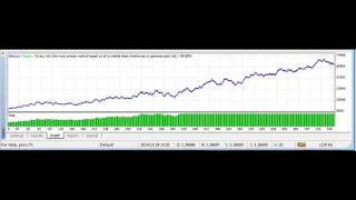 best forex strategy with forex MT4 ea - EURUSD